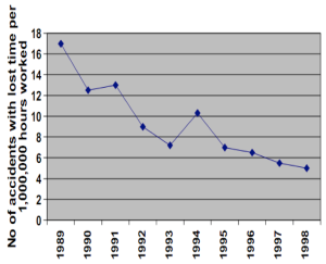 Chilian mine accidents per years