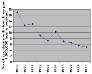 Chilian mine accidents per years
